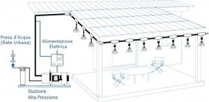 Un impianto di nebulizzazione dal sito raffrescamentoperesterni.it