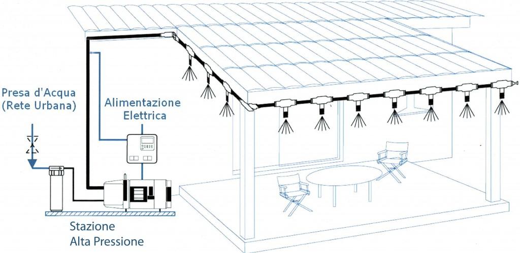 Come Scegliere i Nebulizzatori per gli Spazi Esterni di un Bar  Aprire Un Bar