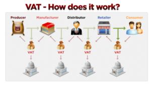 Come funziona l'IVA per i bar? Ce lo spiega Linkedin