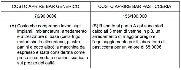 Tabella della differenza di costi fra l'apertura di un bar generico e l'apertura di un bar pasticceria.
