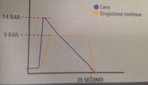 La differenza nel profilo della pressione in estrazione per una macchina a leva o ad erogazione continua.