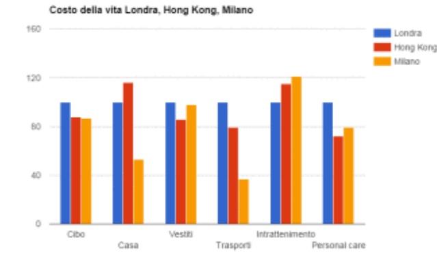 Una interessante comparazione fra i costi della vita a Milano, Hong Kong e Londra. Dal sito Nicolifestyle.com