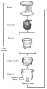 """Da un sito spagnolo il funzionamento di  un estrattore di succo. Da notare la """"vite"""" di spremitura."""