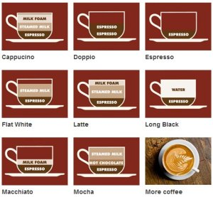 coffe-types-time-out