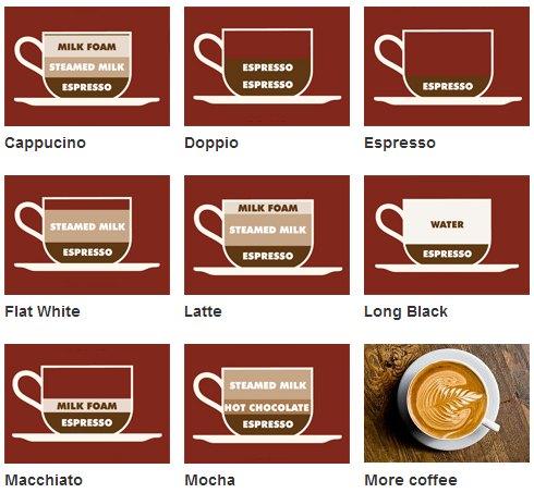 Alcune tipologie di caffè all'estero, molte delle differenze stanno nella quantità di crema di latte in superficie.