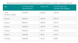 Quanto guadagna un cameriere in Australia? Vediamolo in questa tabella.