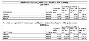 il dettaglio dei costi a metro quadro per insegne di bar e ristoranti a Firenze.