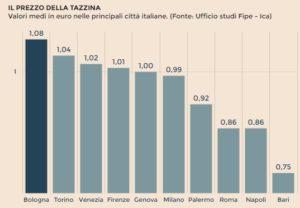 Il prezzo della tazzina di caffè espresso in Italia- grafico