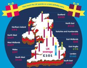 Una curiosa ricerca su quanto spendo gli inglesi in feste di compleanno per i bambini. Allora non è vero che gli scozzesi sono tirati!