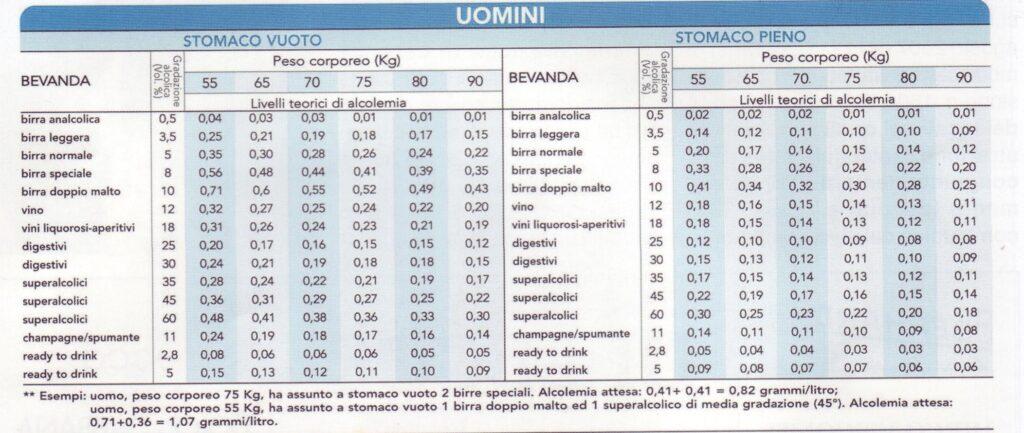 La tabella alcolemica bar da esporre per controllo tasso alcolico