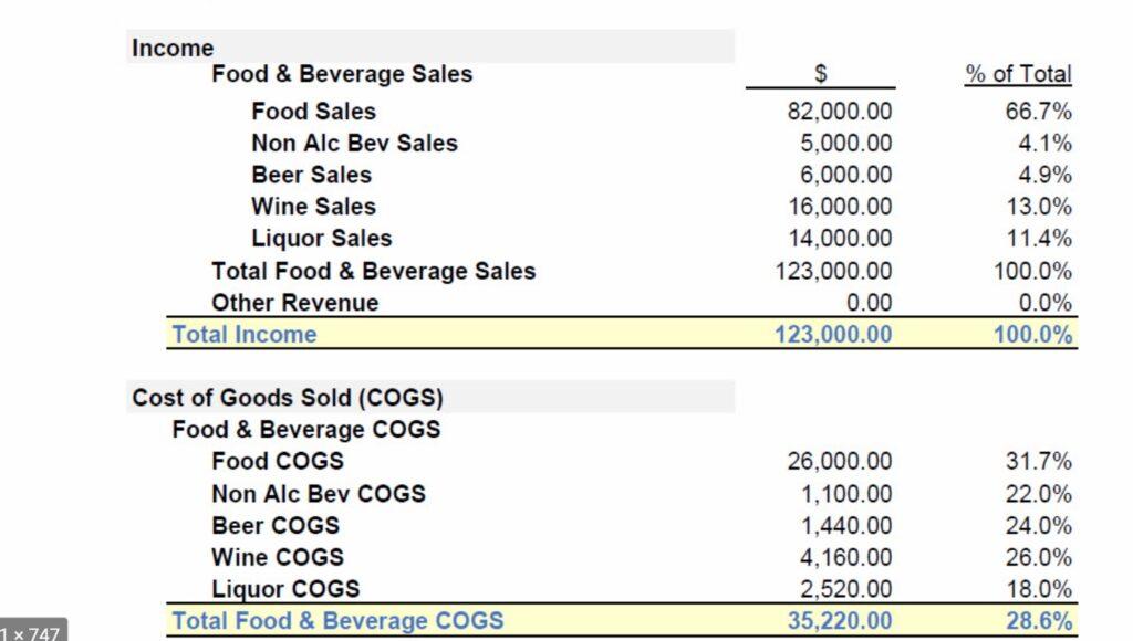 Un passaggio fondamentale per scrivere il business plan di un bar: il calcolo del food cost. Per farlo il primo passaggio è determinare gli incassi.