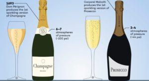 Meglio champagne o prosecco? Ce lo dice Winefolly