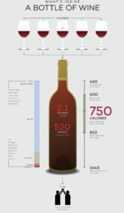 I ricarichi (americani) sul vino secondo winefolly